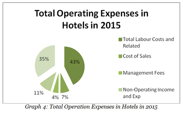 total-operating-expenses